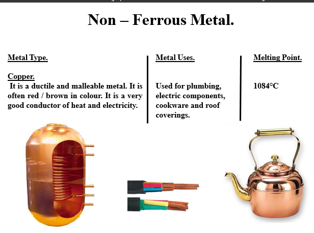 Properties and Uses of Copper